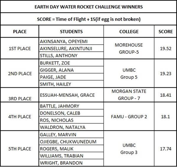 Water Rocket Winners 1.jpg