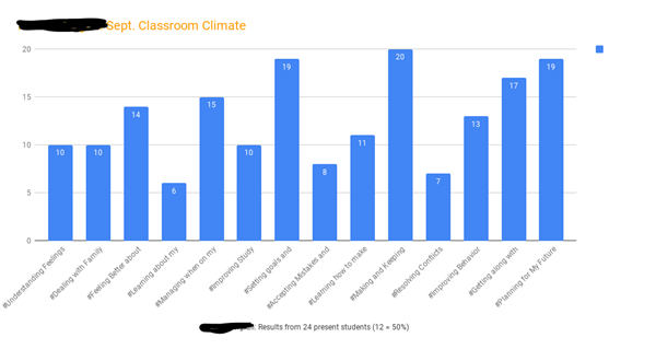 McCain-Wigfall Sept. Classroom Climate.png